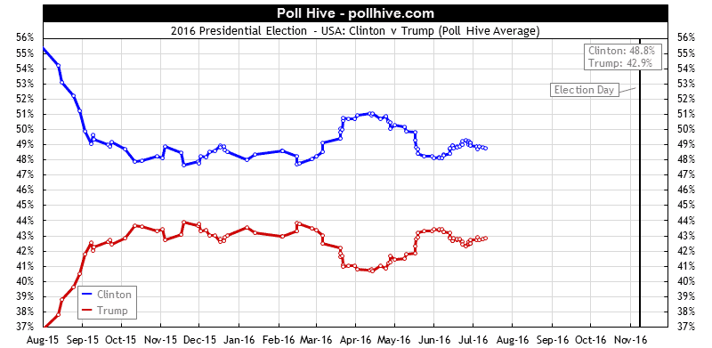 2016 Presidential Election Latest Polls: Poll Hive Average