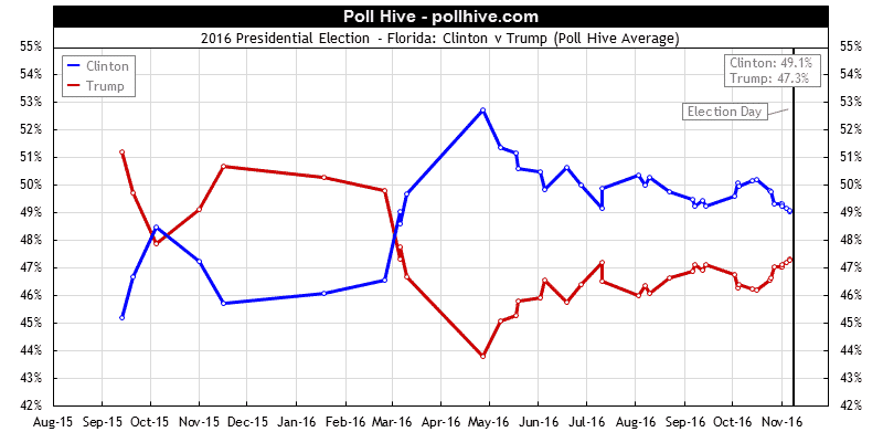 Florida Polls: 2016 Presidential Election Poll Hive Average