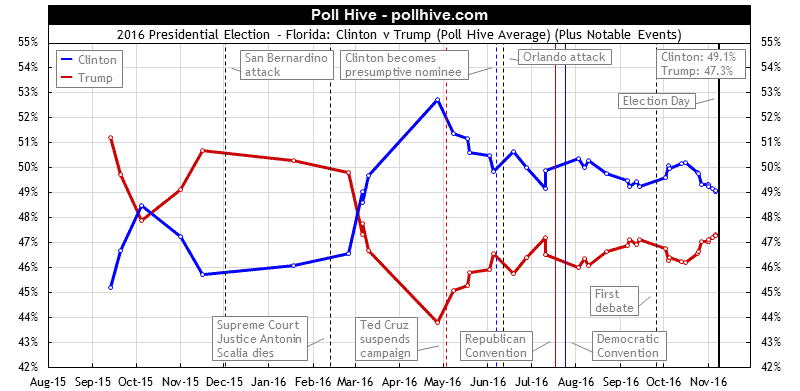 Florida Polls: 2016 Presidential Election Poll Hive Average + Events