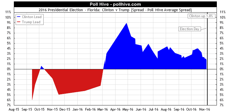 Florida Polls: 2016 Presidential Election Poll Hive Average Spread