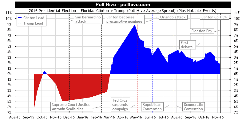 Florida Polls: 2016 Presidential Election Poll Hive Average Spread + Events