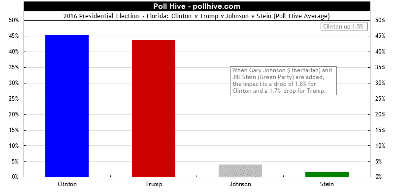 Florida Polls: 2016 Presidential Election + Third Party Poll Hive Average
