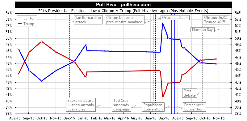 Iowa Polls: 2016 Presidential Election Poll Hive Average + Events