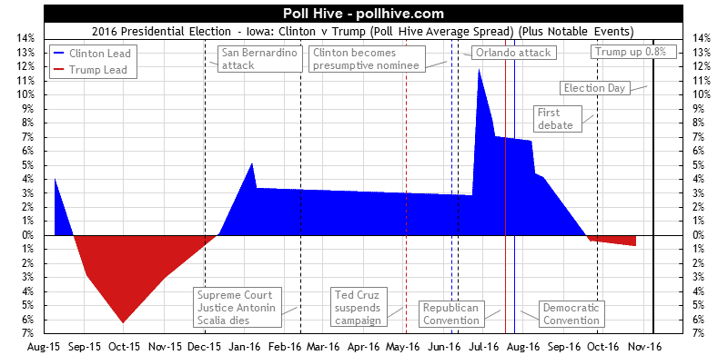 Iowa Polls: 2016 Presidential Election Poll Hive Average Spread + Events