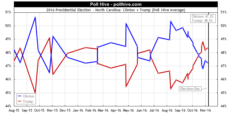 North Carolina Polls: 2016 Presidential Election Poll Hive Average