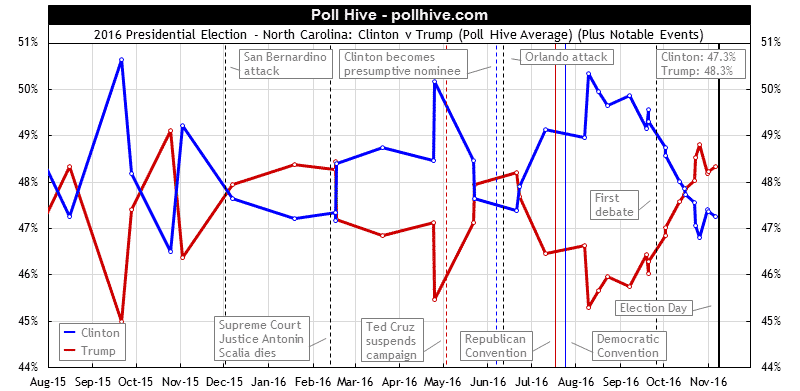 North Carolina Polls: 2016 Presidential Election Poll Hive Average + Events