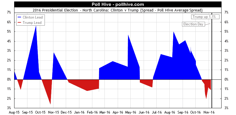 North Carolina Polls: 2016 Presidential Election Poll Hive Average Spread