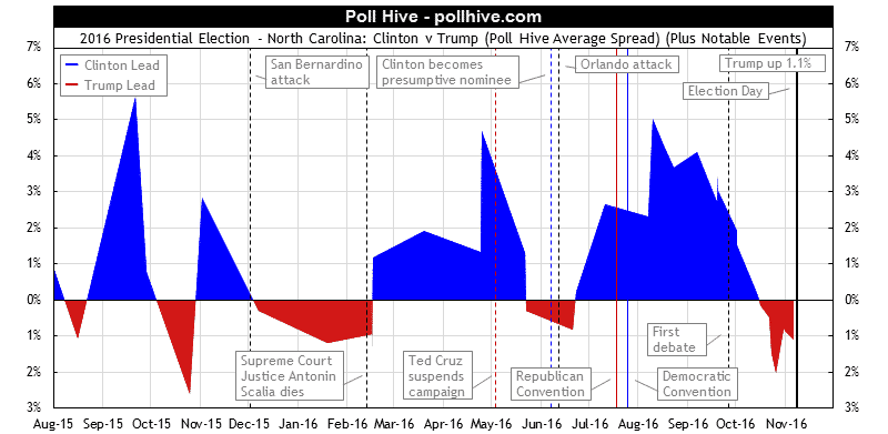 North Carolina Polls: 2016 Presidential Election Poll Hive Average Spread + Events