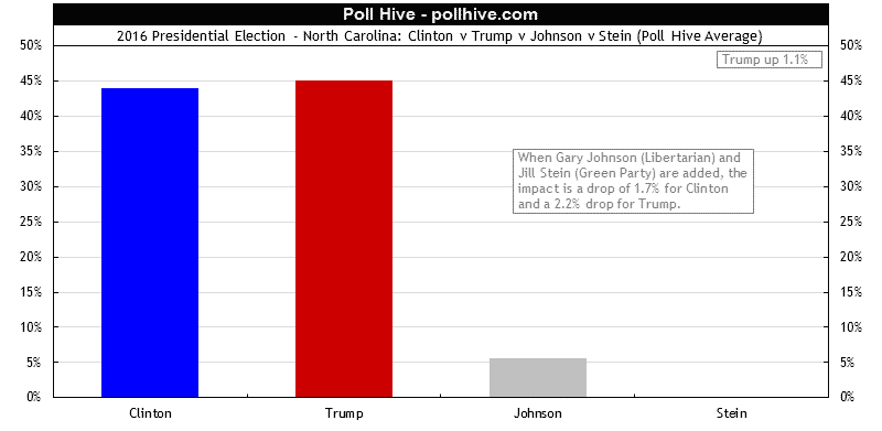 North Carolina Polls: 2016 Presidential Election + Third Party Poll Hive Average