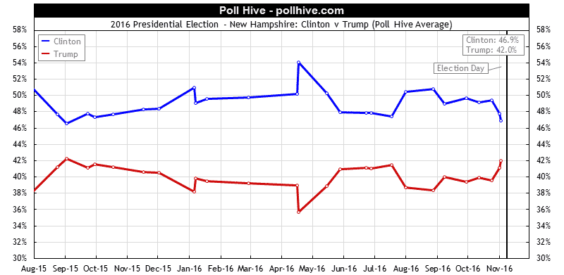 New Hampshire Polls: 2016 Presidential Election Poll Hive Average