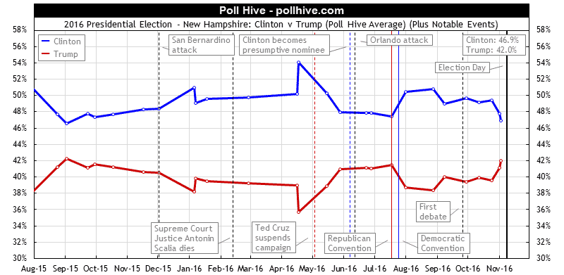 New Hampshire Polls: 2016 Presidential Election Poll Hive Average + Events