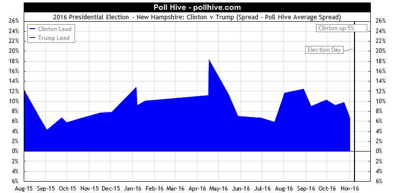 New Hampshire Polls: 2016 Presidential Election Poll Hive Average Spread