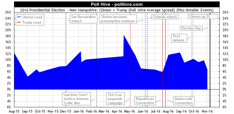 New Hampshire Polls: 2016 Presidential Election Poll Hive Average Spread + Events