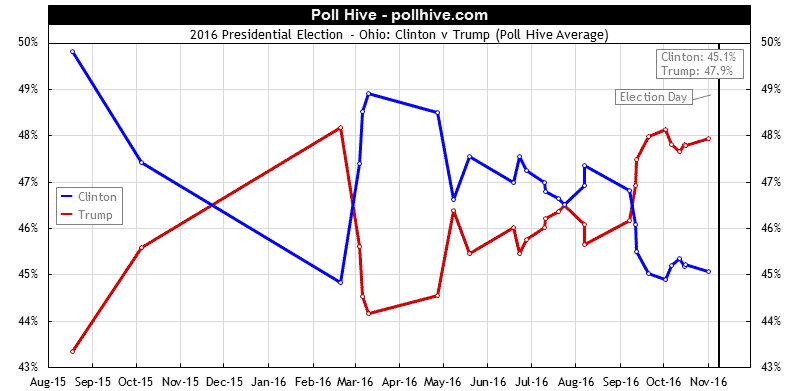 Ohio Polls: 2016 Presidential Election Poll Hive Average