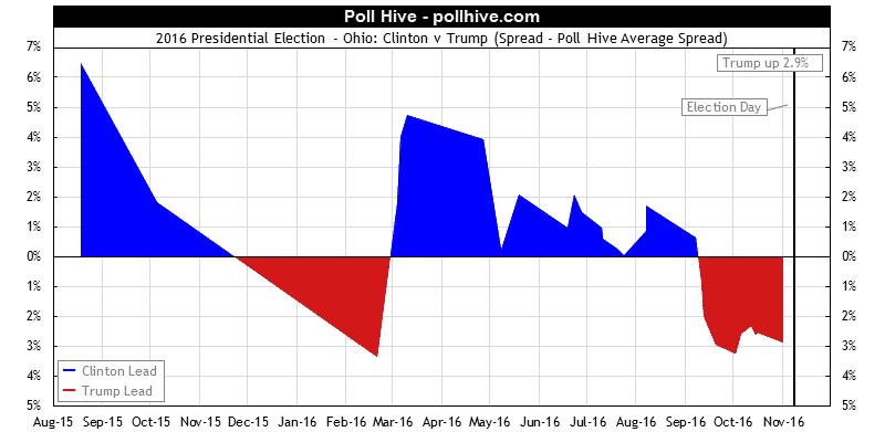Ohio Polls: 2016 Presidential Election Poll Hive Average Spread