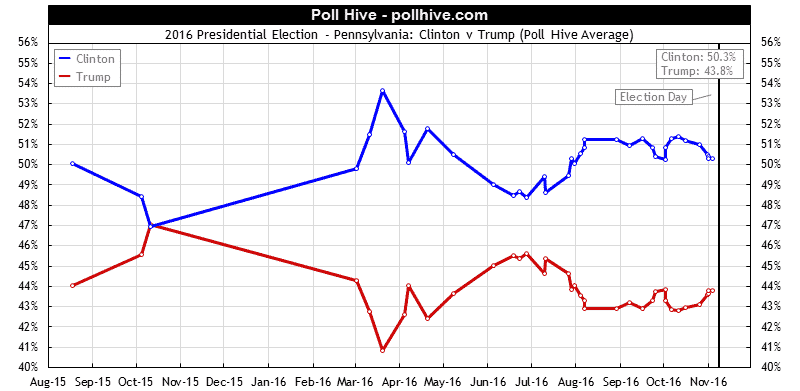 Pennsylvania Polls: 2016 Presidential Election Poll Hive Average