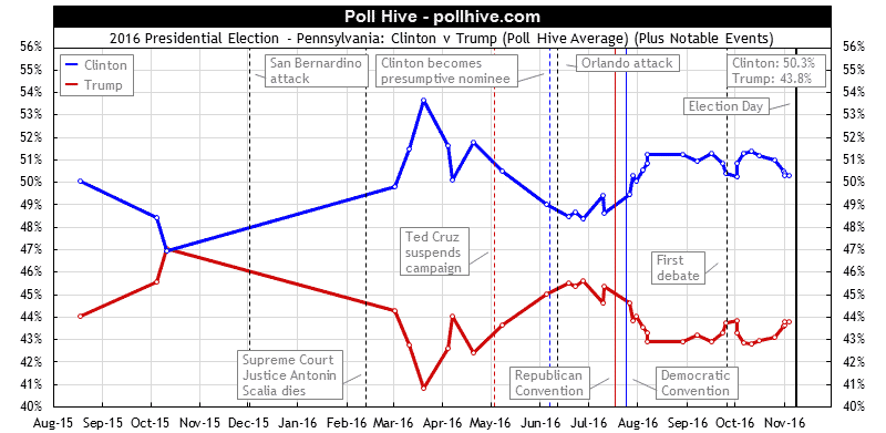 Pennsylvania Polls: 2016 Presidential Election Poll Hive Average + Events