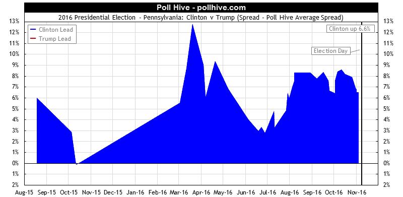 Pennsylvania Polls: 2016 Presidential Election Poll Hive Average Spread
