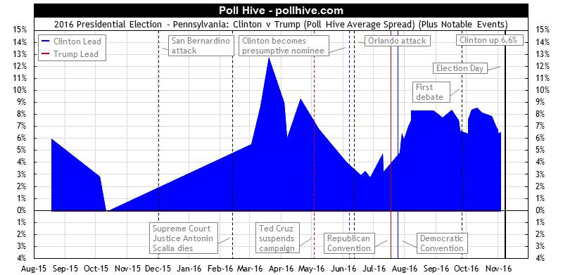 Pennsylvania Polls: 2016 Presidential Election Poll Hive Average Spread + Events