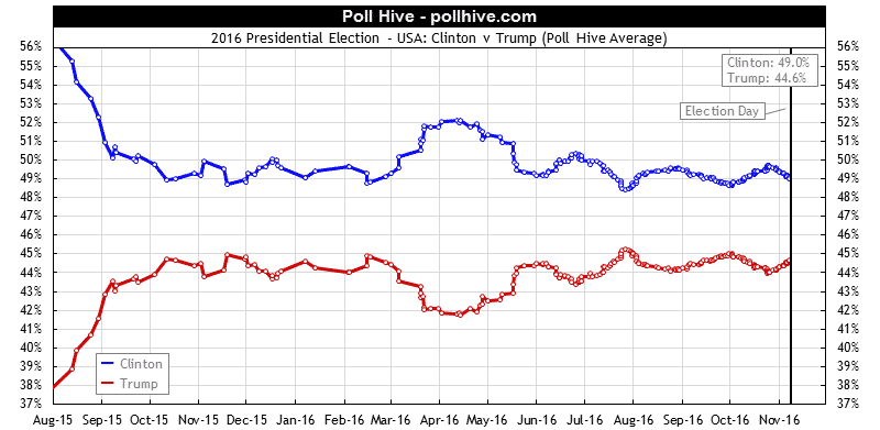 2016 Presidential Polls: Hillary Clinton v Donald Trump Poll Hive Average