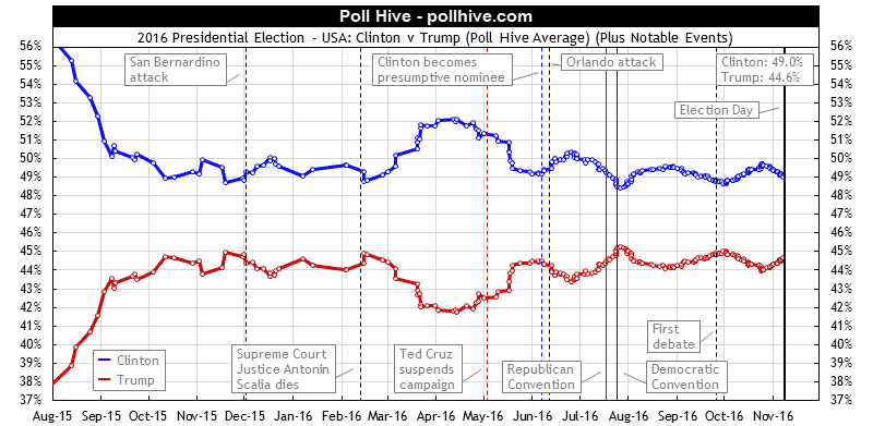 2016 Presidential Polls: Hillary Clinton v Donald Trump Poll Hive Average + Events
