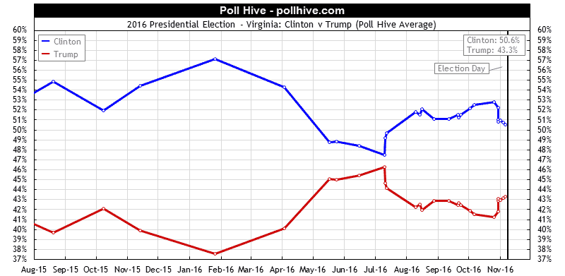 Virginia Polls: 2016 Presidential Election Poll Hive Average