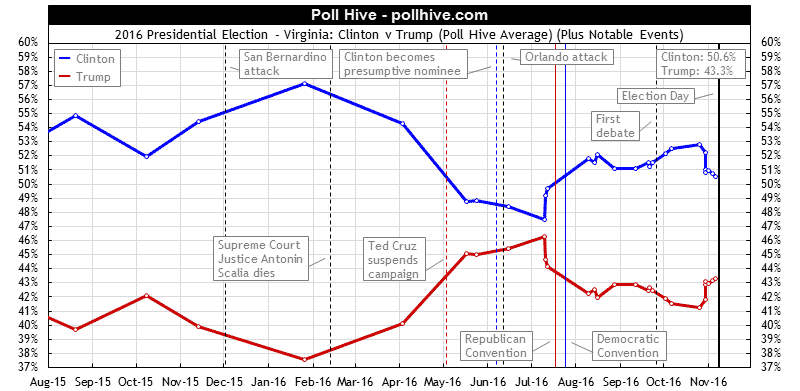 Virginia Polls: 2016 Presidential Election Poll Hive Average + Events