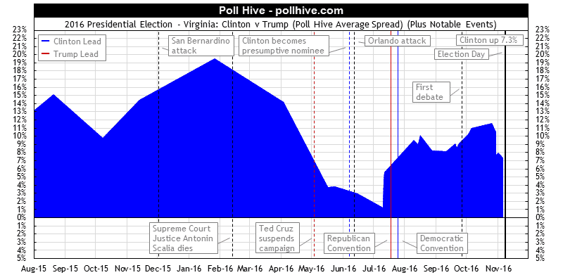 Virginia Polls: 2016 Presidential Election Poll Hive Average Spread + Events