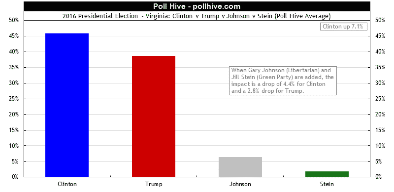 Virginia Polls: 2016 Presidential Election + Third Party Poll Hive Average